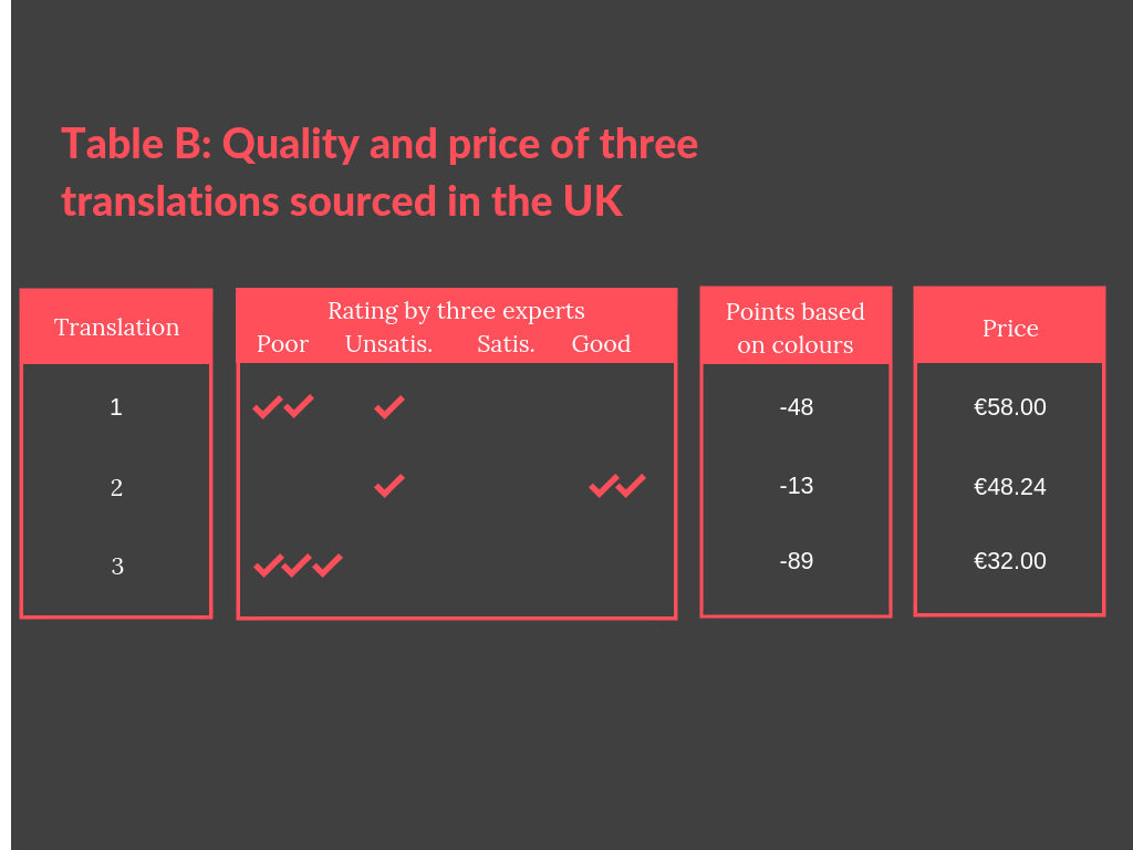 Table B Quality and price of three translations sourced in the UK